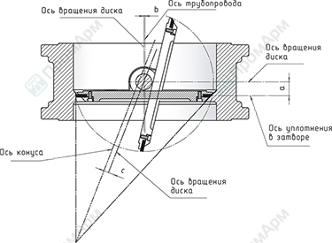 Sealing diagram in butterfly valves with triple offset. Image